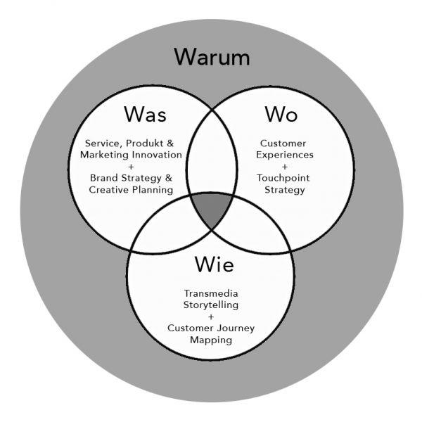 drei-kreise-neu-warum